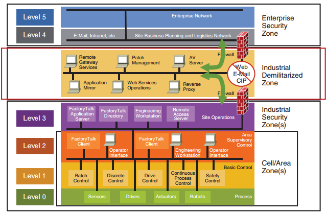 Purdue Enterprise Reference Architecture (PERA) Architecture