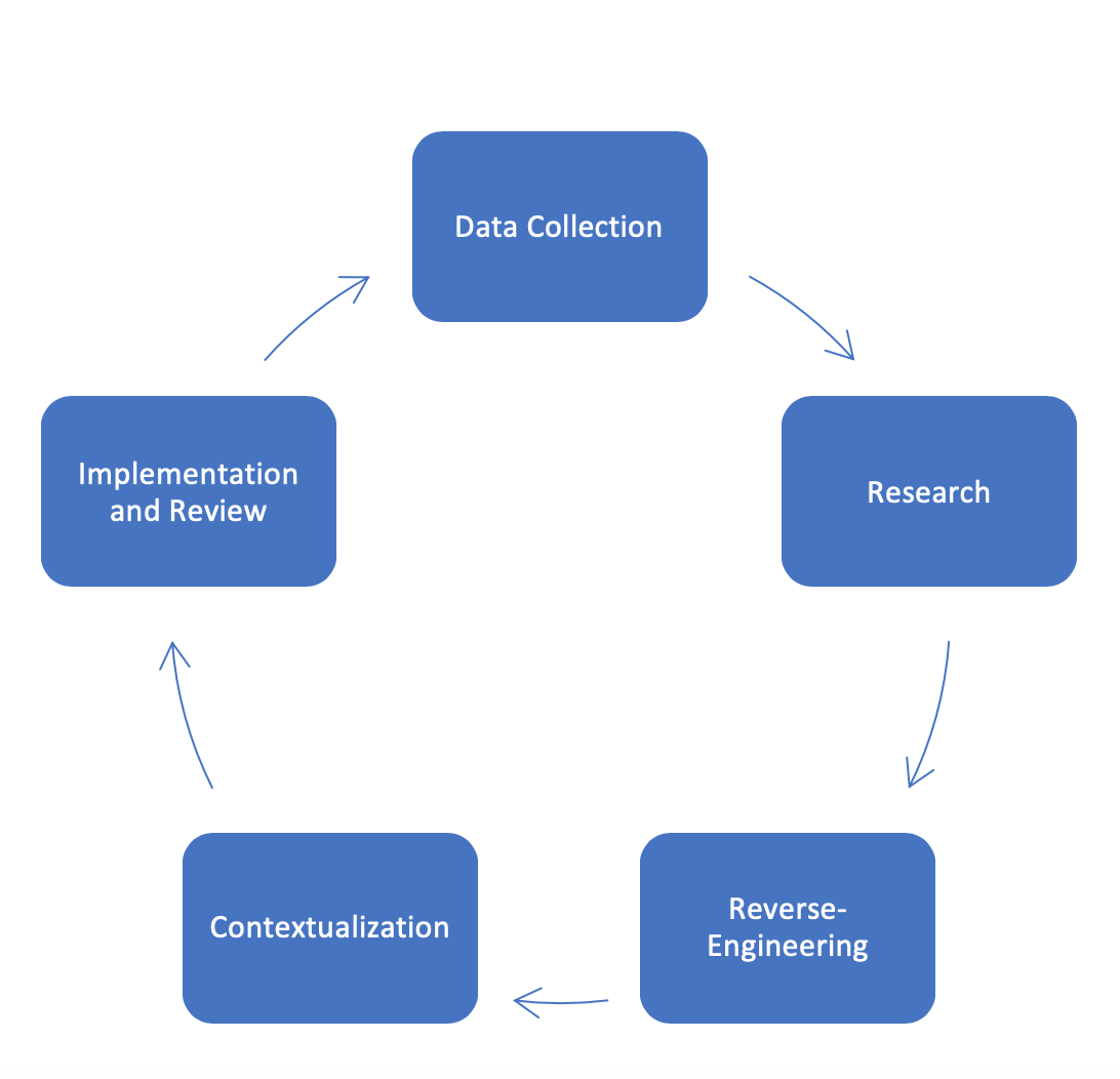 DETECTION AND DISCOVERY EFFORTS Chart