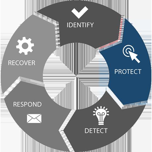 NIST framework wheel
